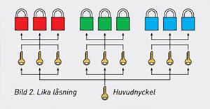 Beskrivning lika låsning